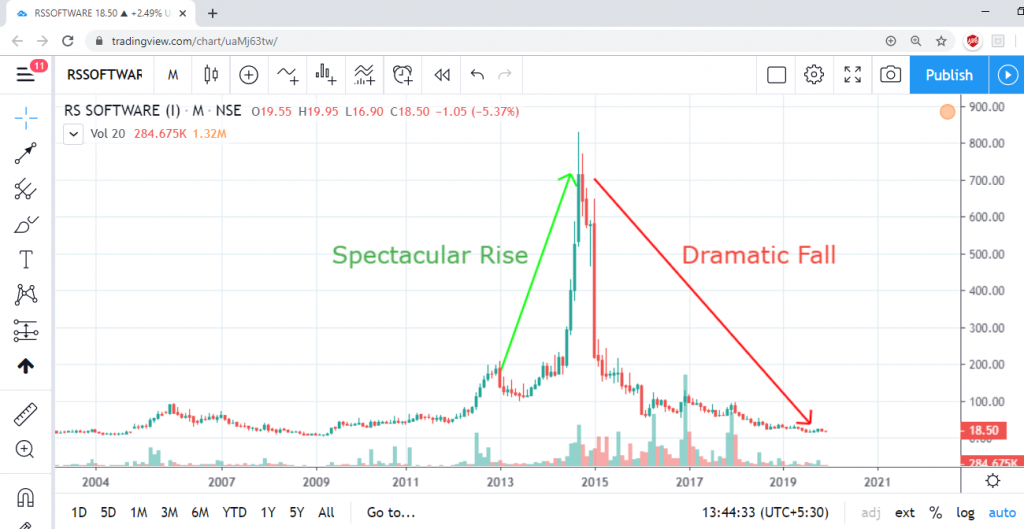RS Software Stock Chart