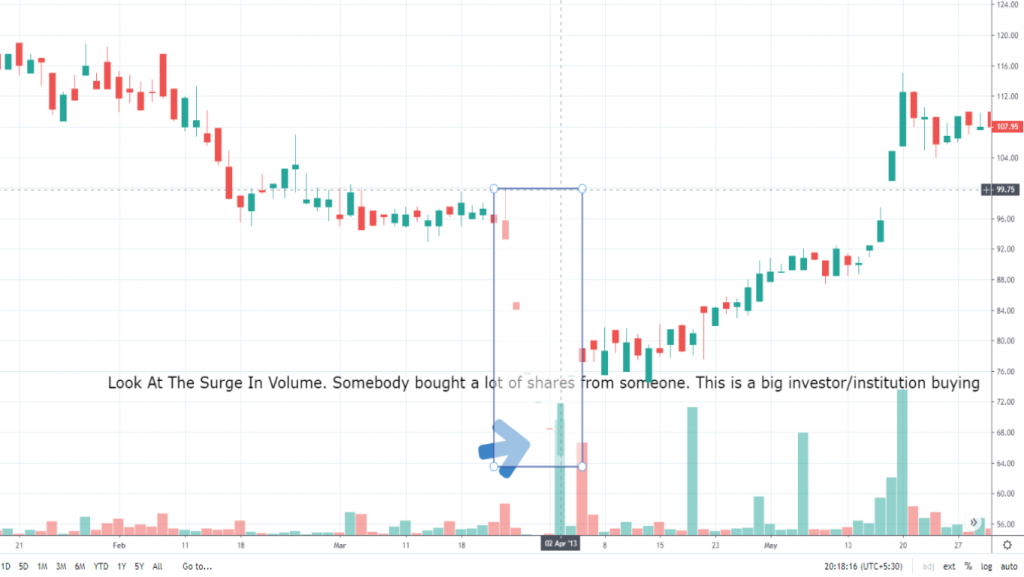 Stock Bottoms Out On High Volume