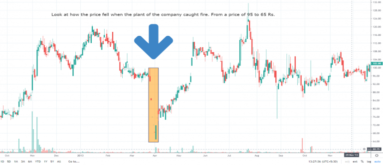 Pharma Stock falls due to fire at a plant