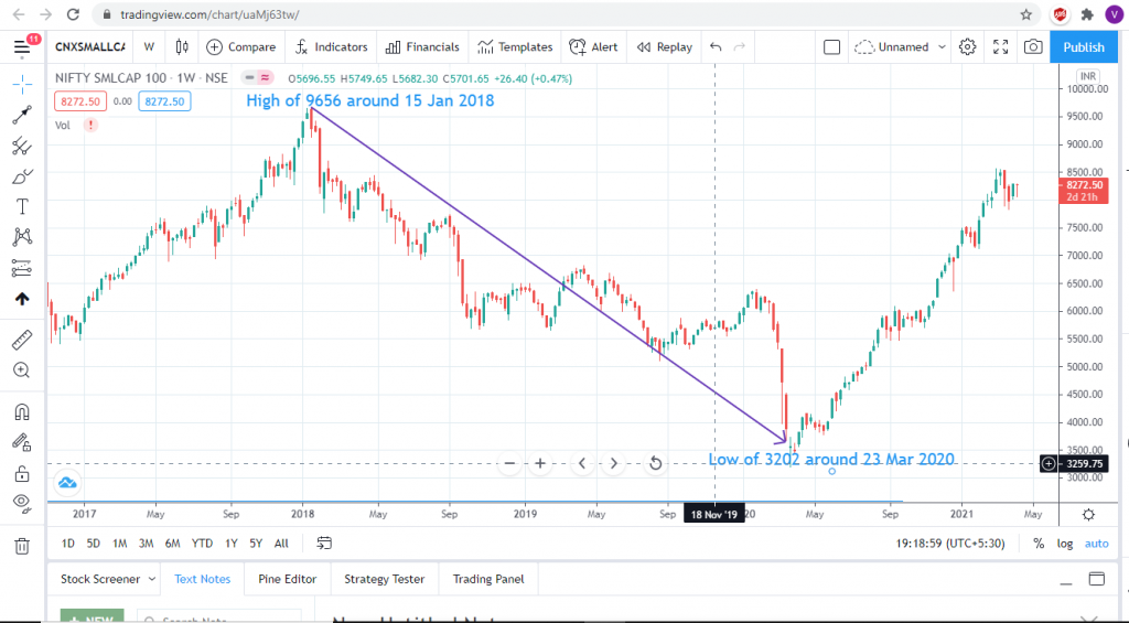 cnxsmallcap100 index chart from high 2018 to low 2020