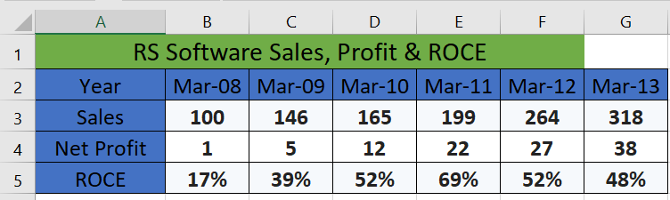 RS Software sales profit and roce