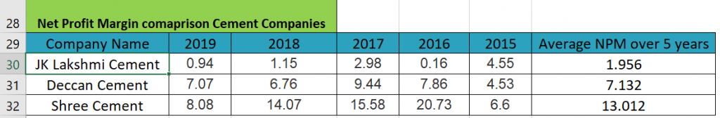 net profit margin comparison cement companies india