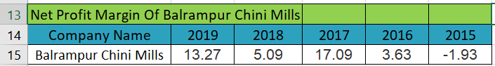 net profit margin of Balrampur Chini Mills