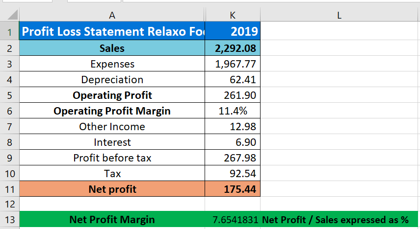 profitability ratio relaxo footwear net profit margin calculation
