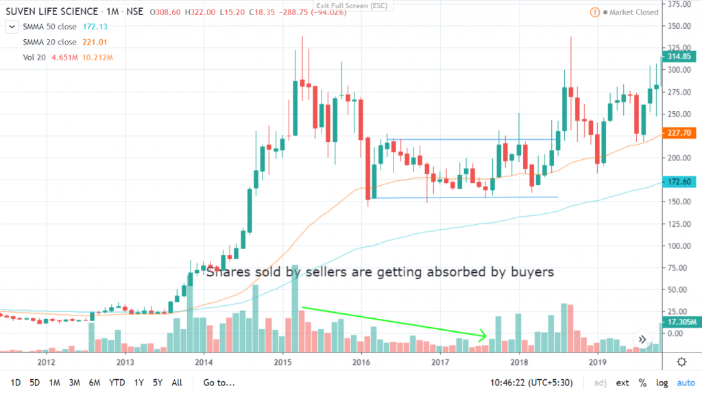 example of patience in investing suven lifesciences stock in a consolidation range