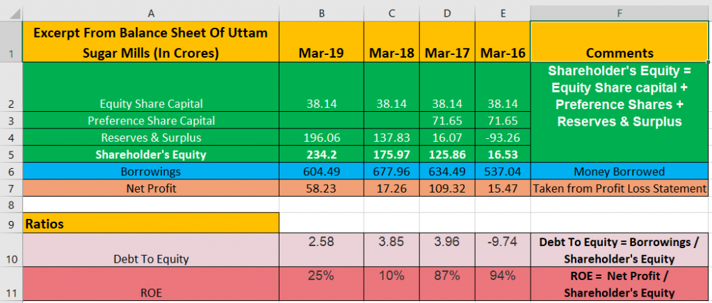 uttam sugar mills high roe and high debt to equity ratio