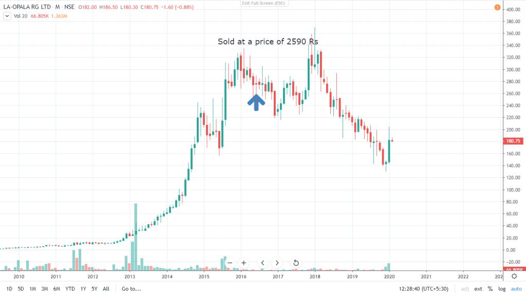 La Opala Stock Chart