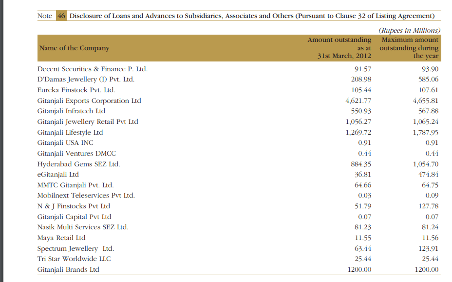 gitanjali gems loans and advances to subsidiaries 2012
