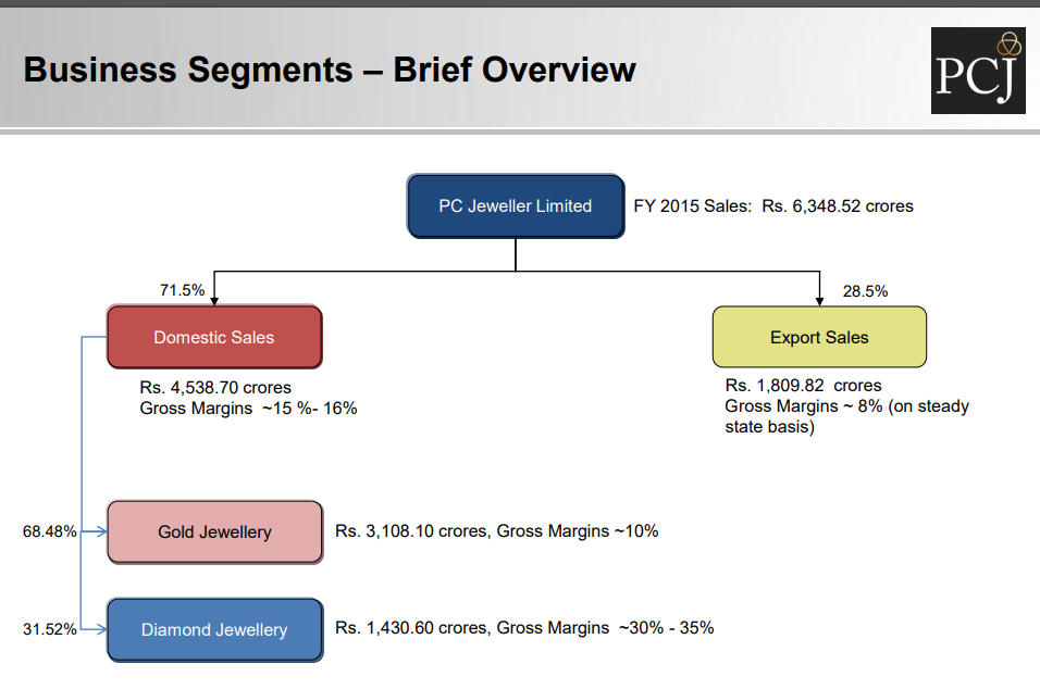 pc jeweller gross margin fy15