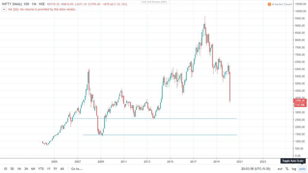 cnxsmallcap100 index chart