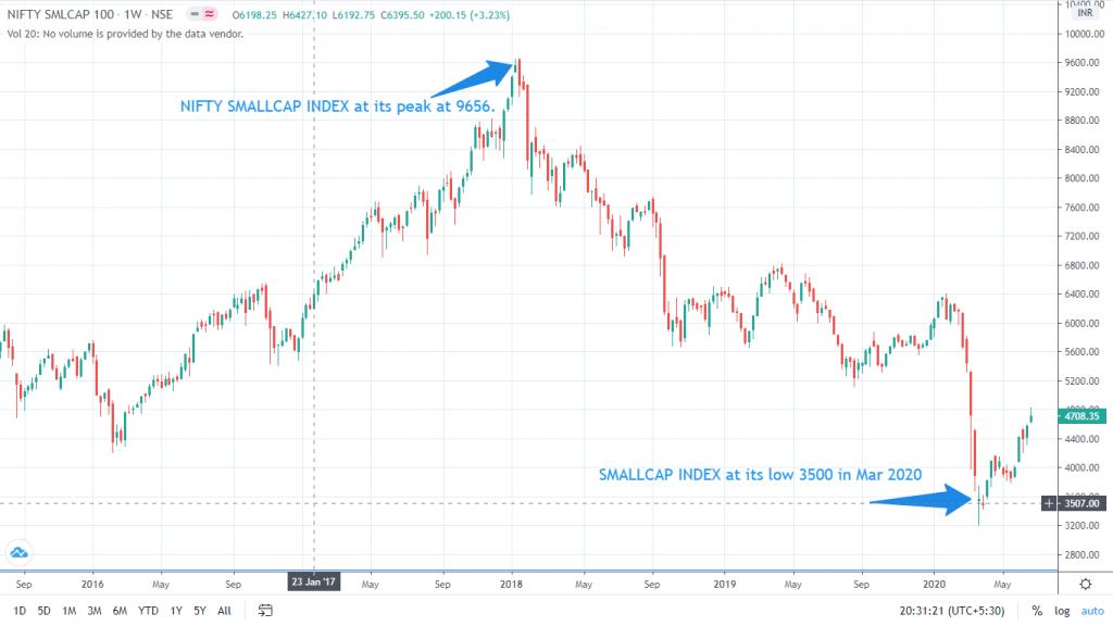 nifty smallcap index chart