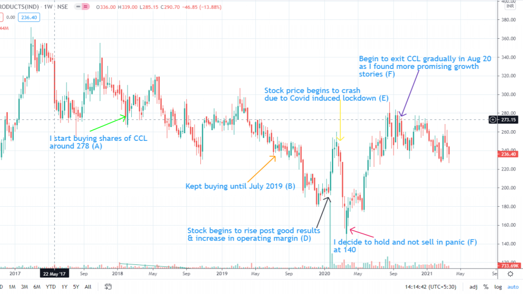 How my concentrated investing strategy in CCL Products backfired. A story in stock charts