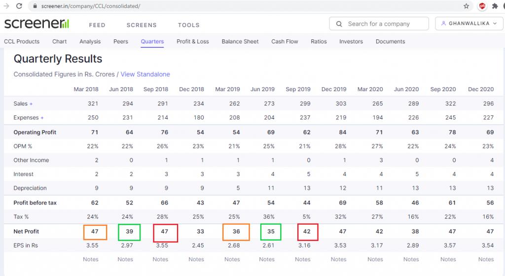 ccl products net profit declines from Mar 19 quarter to Sep 19 quarter